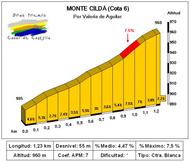 Subida al castro de Monte Cilda