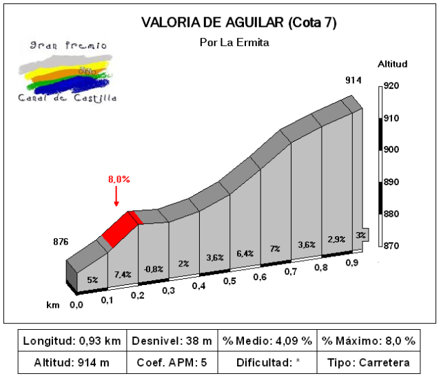 Cota de Valoria de Aguilar