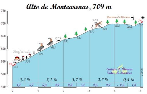 Alto de Montearenas