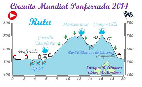 Circuito Ruta Mundial Ponferrada 2014