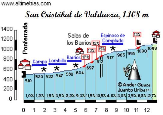 Subida San Cristobal