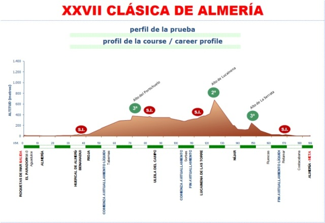 Perfil Clásica Almería