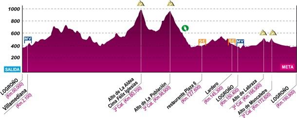 altimetria Rioja 2012