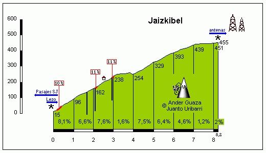 Altimetría de Jaizkibel